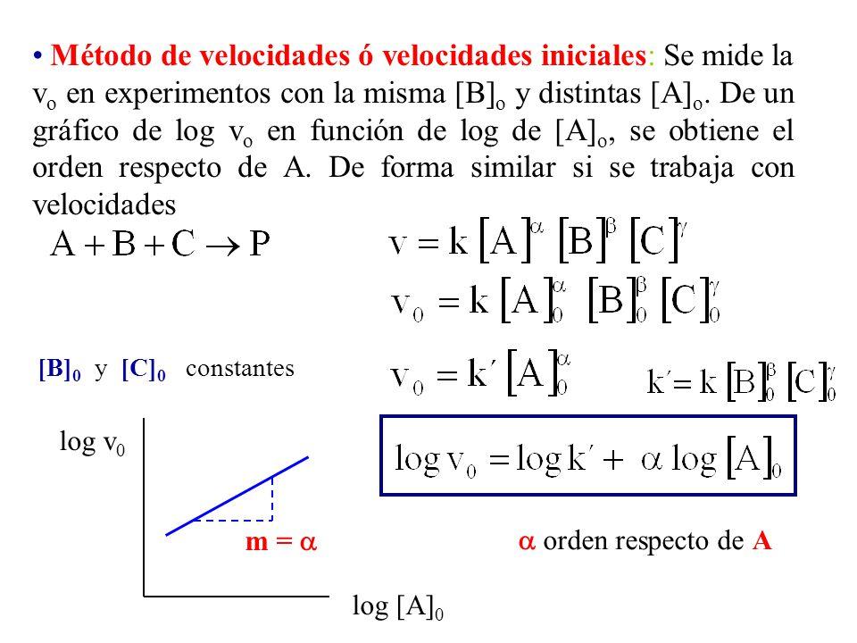 Método de velocidades ó velocidades iniciales: Se mide la vo en experimentos con la misma [B]o y distintas [A]o. De un gráfico de log vo en función de log de [A]o, se obtiene el orden respecto de A. De forma similar si se trabaja con velocidades